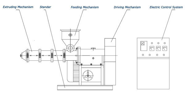 main structure of the extruding machine
