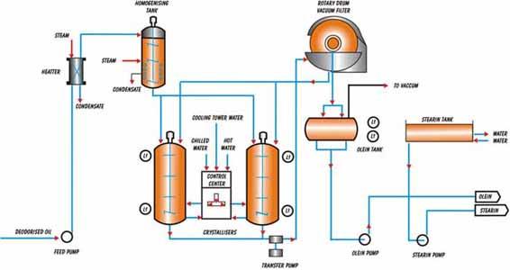 fractionation process plant