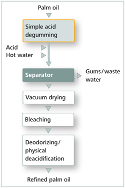 flowchart of palm oil refining process