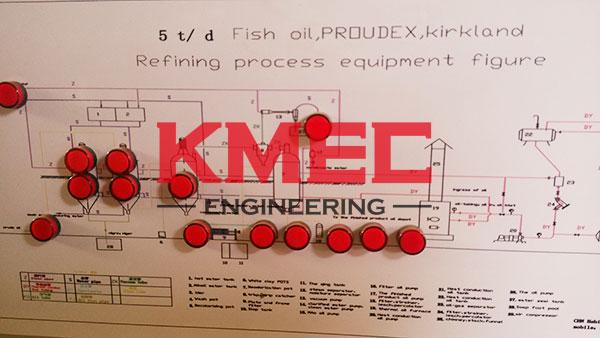 refining process equipment figure
