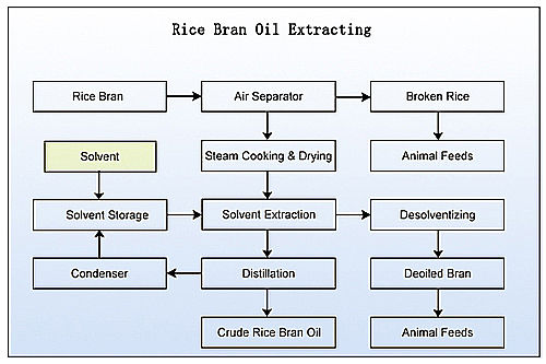 rice bran oil extracting unit