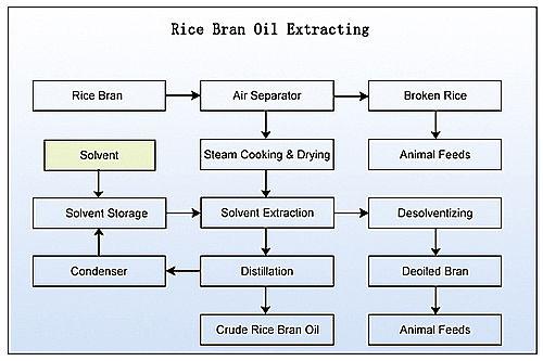 rice bran oil extracting unit