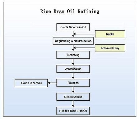rice bran oil refining unit