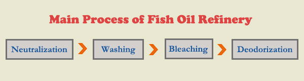 main process of fish oil refinery