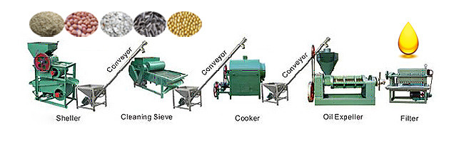 small size oil pressing and refining line