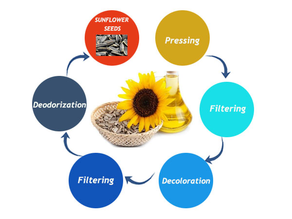 sunflower oil extraction process 10tpd