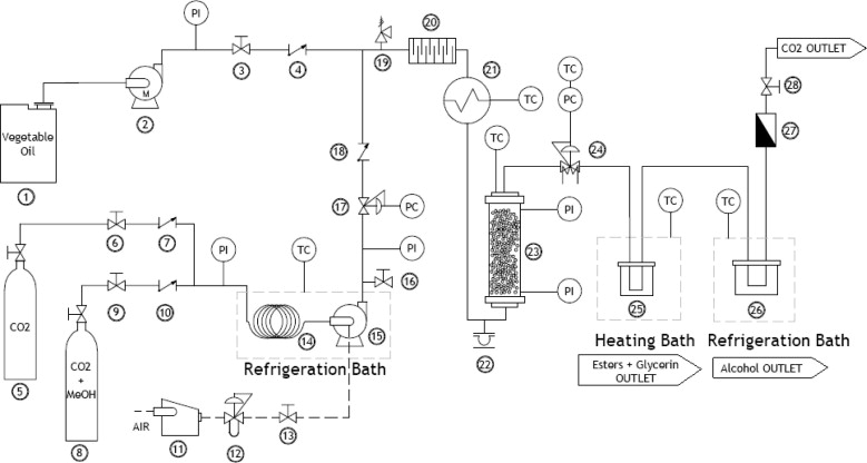 The Process of Solvent Extraction Plant