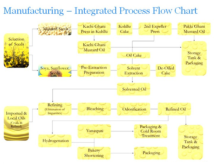 Professional Mustard Oil Production Line For Oil Milling Plant