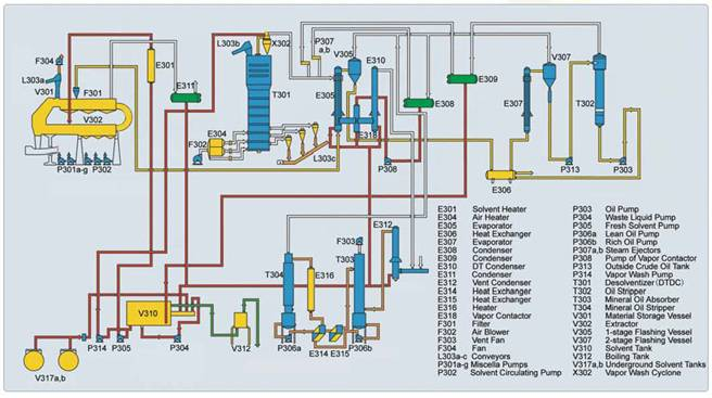 flowchart of solvent extraction for edible oil