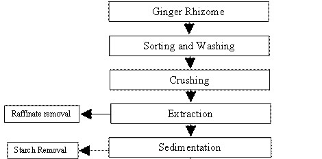 Flowchart of Ginger Oil Extraction Machine